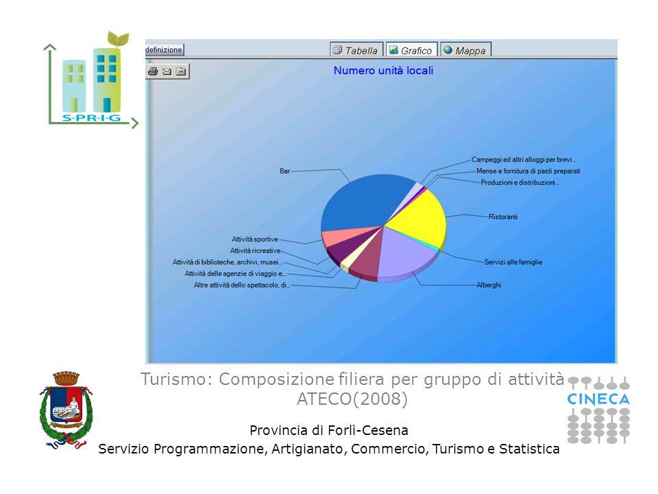 Provincia di Forlì-Cesena Servizio Programmazione, Artigianato, Commercio, Turismo e Statistica Turismo: Composizione filiera per gruppo di attività A