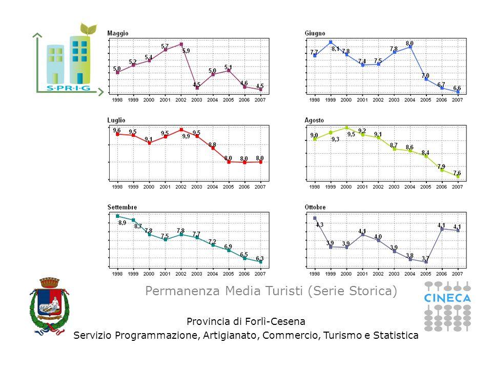 Provincia di Forlì-Cesena Servizio Programmazione, Artigianato, Commercio, Turismo e Statistica Permanenza Media Turisti (Serie Storica)