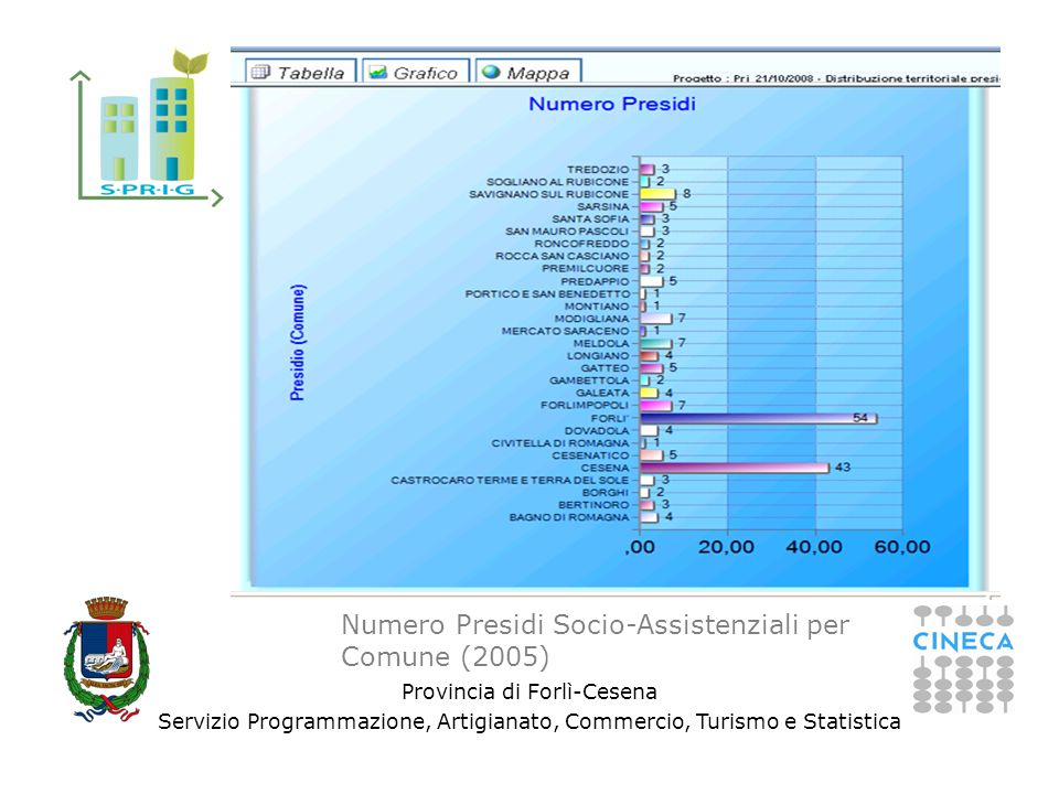 Provincia di Forlì-Cesena Servizio Programmazione, Artigianato, Commercio, Turismo e Statistica Numero Presidi Socio-Assistenziali per Comune (2005)
