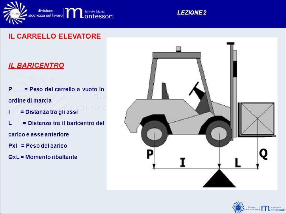 IL CARRELLO ELEVATORE IL BARICENTRO P = Peso del carrello a vuoto in ordine di marcia I = Distanza tra gli assi L = Distanza tra il baricentro del car
