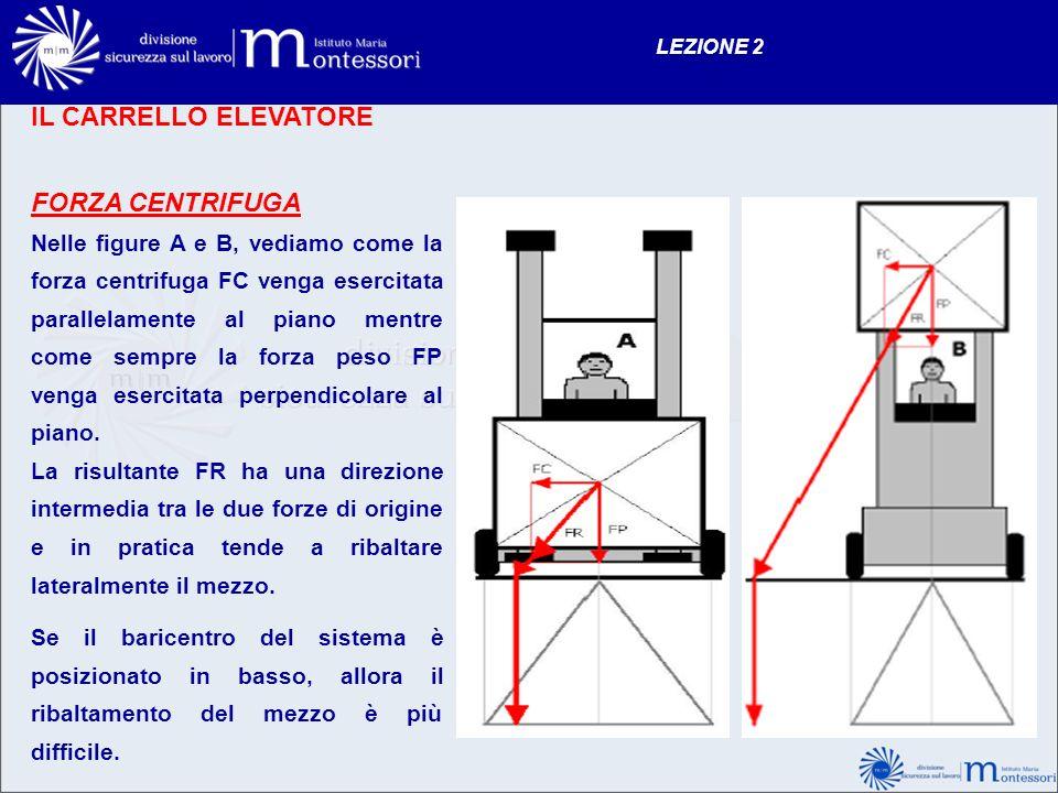 IL CARRELLO ELEVATORE FORZA CENTRIFUGA Nelle figure A e B, vediamo come la forza centrifuga FC venga esercitata parallelamente al piano mentre come se