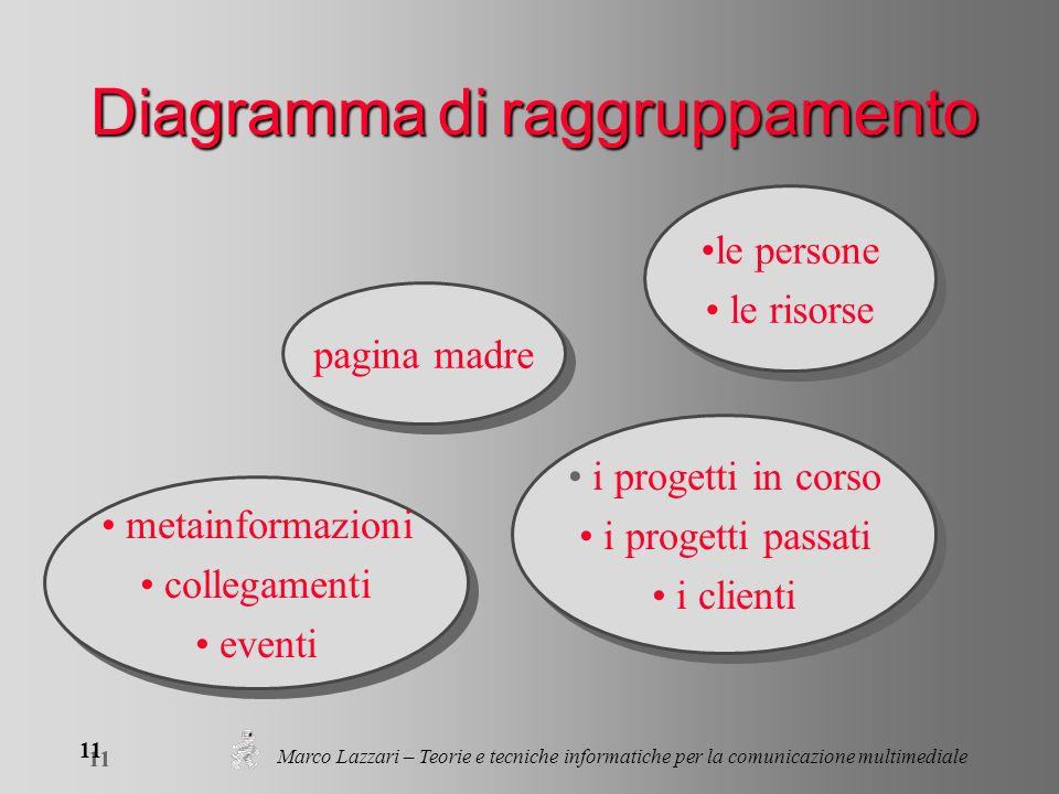 Marco Lazzari – Teorie e tecniche informatiche per la comunicazione multimediale 11 Diagramma di raggruppamento le persone le risorse le persone le ri