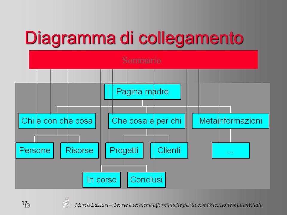Marco Lazzari – Teorie e tecniche informatiche per la comunicazione multimediale 13 Diagramma di collegamento Sommario