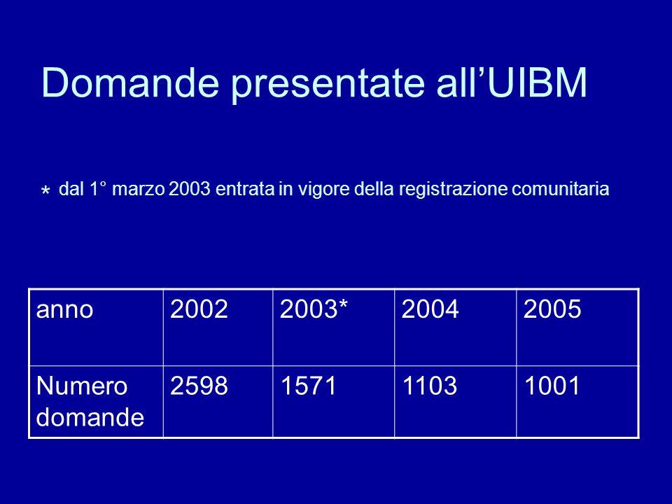 Domande presentate allUIBM * dal 1° marzo 2003 entrata in vigore della registrazione comunitaria anno20022003*20042005 Numero domande 2598157111031001