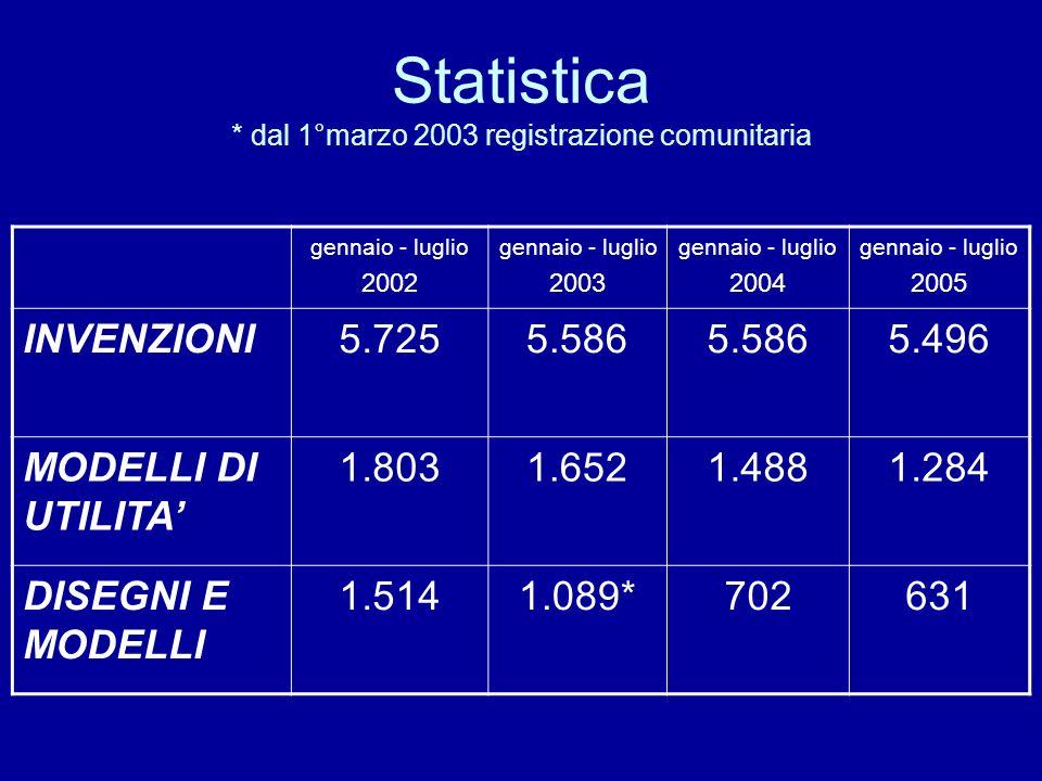 Statistica * dal 1°marzo 2003 registrazione comunitaria gennaio - luglio 2002 gennaio - luglio 2003 gennaio - luglio 2004 gennaio - luglio 2005 INVENZIONI5.7255.586 5.496 MODELLI DI UTILITA 1.8031.6521.4881.284 DISEGNI E MODELLI 1.5141.089*702631