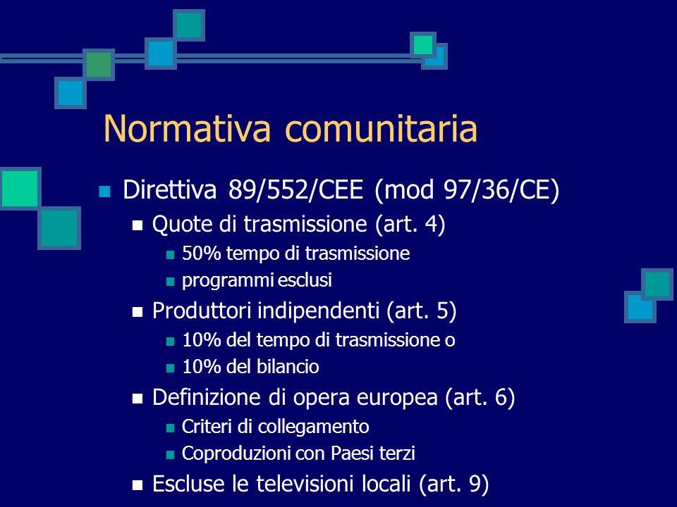 Normativa comunitaria Direttiva 89/552/CEE (mod 97/36/CE) Quote di trasmissione (art. 4) 50% tempo di trasmissione programmi esclusi Produttori indipe
