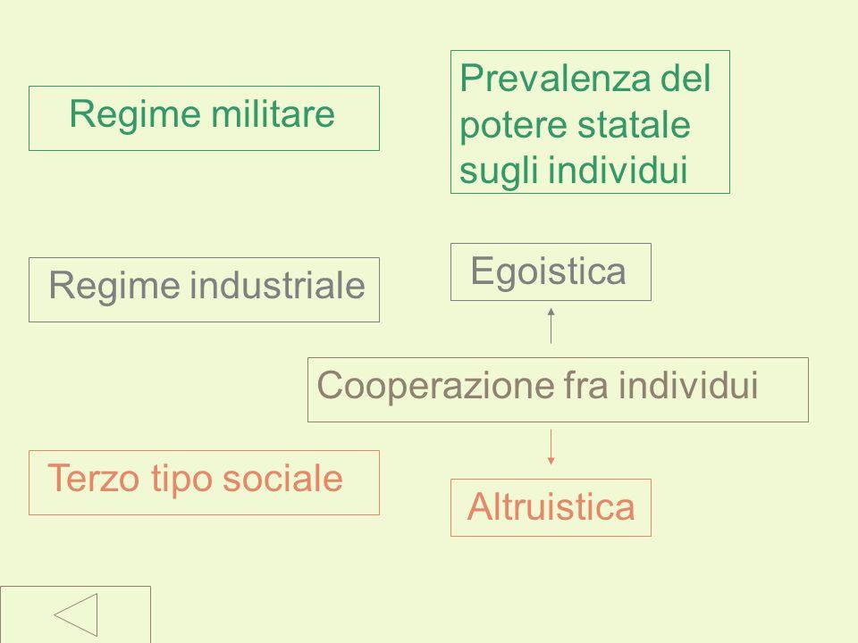 Lo sviluppo sociale Spencer individua nella storia il passaggio per tre fasi: Il regime industriale è fondato sull attività indipendente degli individui e la libera cooperazione fra essi, nonostante si basi su moventi egoistici.