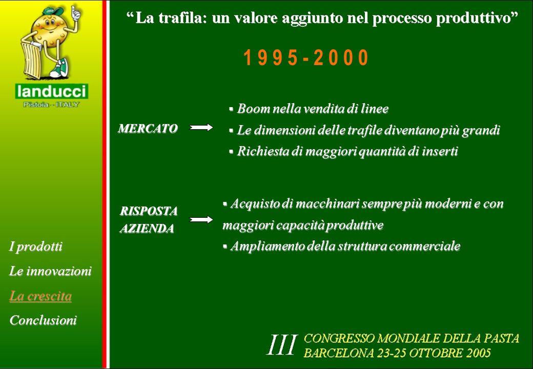I prodotti Le innovazioni La crescita Conclusioni MERCATO Boom nella vendita di linee Boom nella vendita di linee Le dimensioni delle trafile diventan