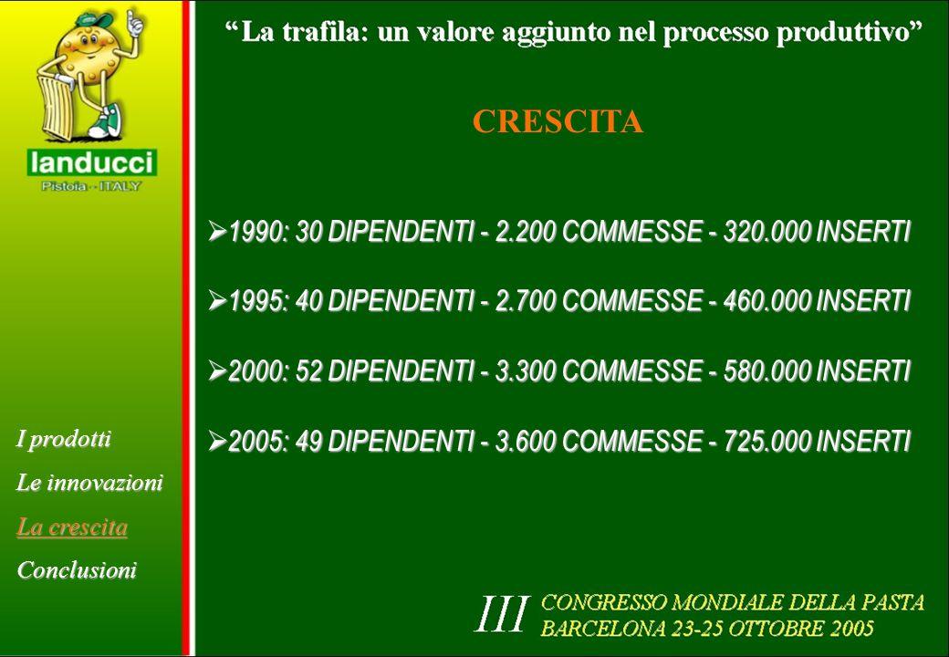 1990: 30 DIPENDENTI - 2.200 COMMESSE - 320.000 INSERTI 1990: 30 DIPENDENTI - 2.200 COMMESSE - 320.000 INSERTI 1995: 40 DIPENDENTI - 2.700 COMMESSE - 460.000 INSERTI 1995: 40 DIPENDENTI - 2.700 COMMESSE - 460.000 INSERTI 2000: 52 DIPENDENTI - 3.300 COMMESSE - 580.000 INSERTI 2000: 52 DIPENDENTI - 3.300 COMMESSE - 580.000 INSERTI 2005: 49 DIPENDENTI - 3.600 COMMESSE - 725.000 INSERTI 2005: 49 DIPENDENTI - 3.600 COMMESSE - 725.000 INSERTI CRESCITA I prodotti Le innovazioni La crescita Conclusioni