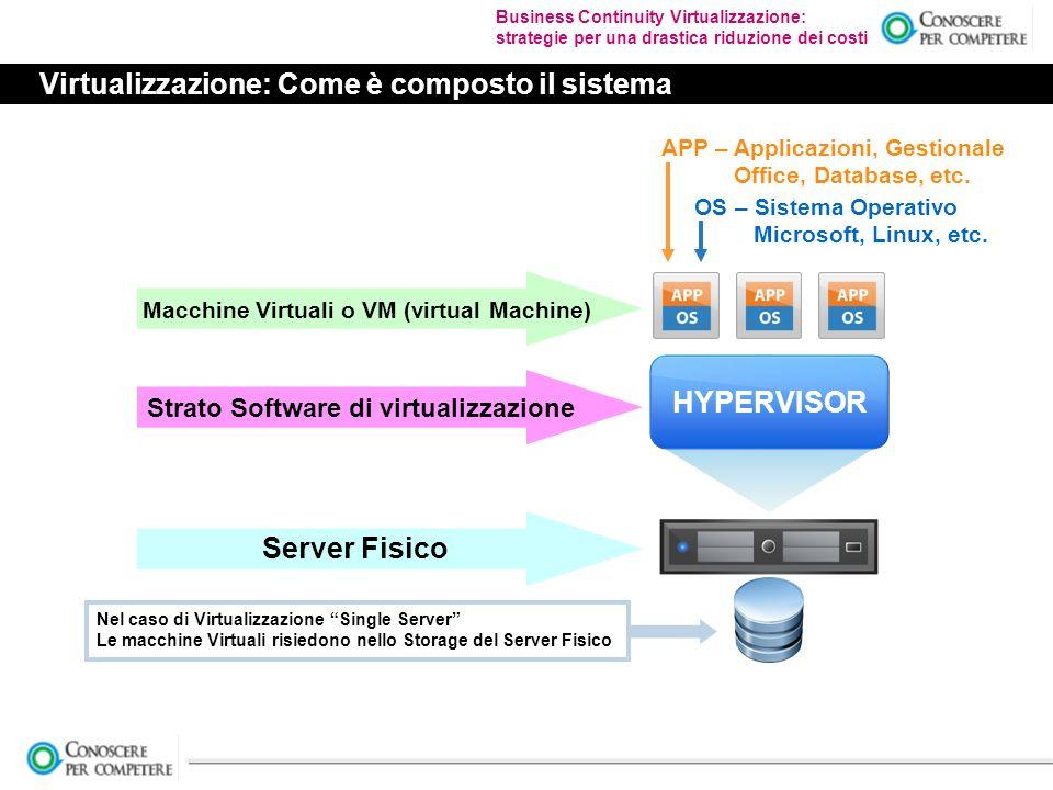 Business Continuity Virtualizzazione: strategie per una drastica riduzione dei costi Virtualizzazione: Come è composto il sistema HYPERVISOR Server Fisico Strato Software di virtualizzazione Macchine Virtuali o VM (virtual Machine) OS – Sistema Operativo Microsoft, Linux, etc.