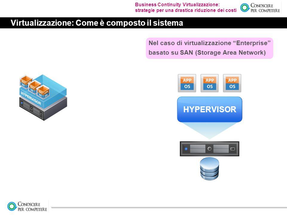 Business Continuity Virtualizzazione: strategie per una drastica riduzione dei costi Virtualizzazione: Come è composto il sistema HYPERVISOR Nel caso di virtualizzazione Enterprise basato su SAN (Storage Area Network)