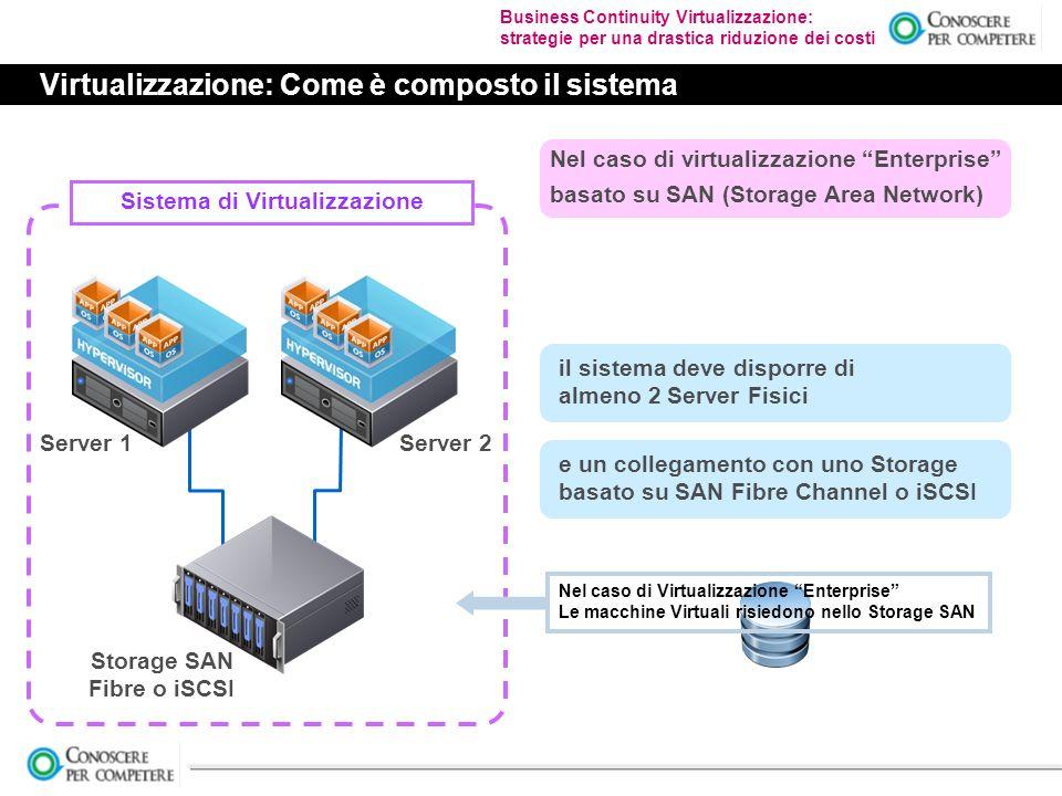 Business Continuity Virtualizzazione: strategie per una drastica riduzione dei costi Virtualizzazione: Come è composto il sistema Sistema di Virtualizzazione Nel caso di virtualizzazione Enterprise basato su SAN (Storage Area Network) il sistema deve disporre di almeno 2 Server Fisici Server 1Server 2 e un collegamento con uno Storage basato su SAN Fibre Channel o iSCSI Storage SAN Fibre o iSCSI Nel caso di Virtualizzazione Enterprise Le macchine Virtuali risiedono nello Storage SAN
