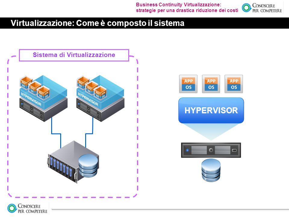 Business Continuity Virtualizzazione: strategie per una drastica riduzione dei costi Virtualizzazione: Come è composto il sistema Sistema di Virtualizzazione HYPERVISOR