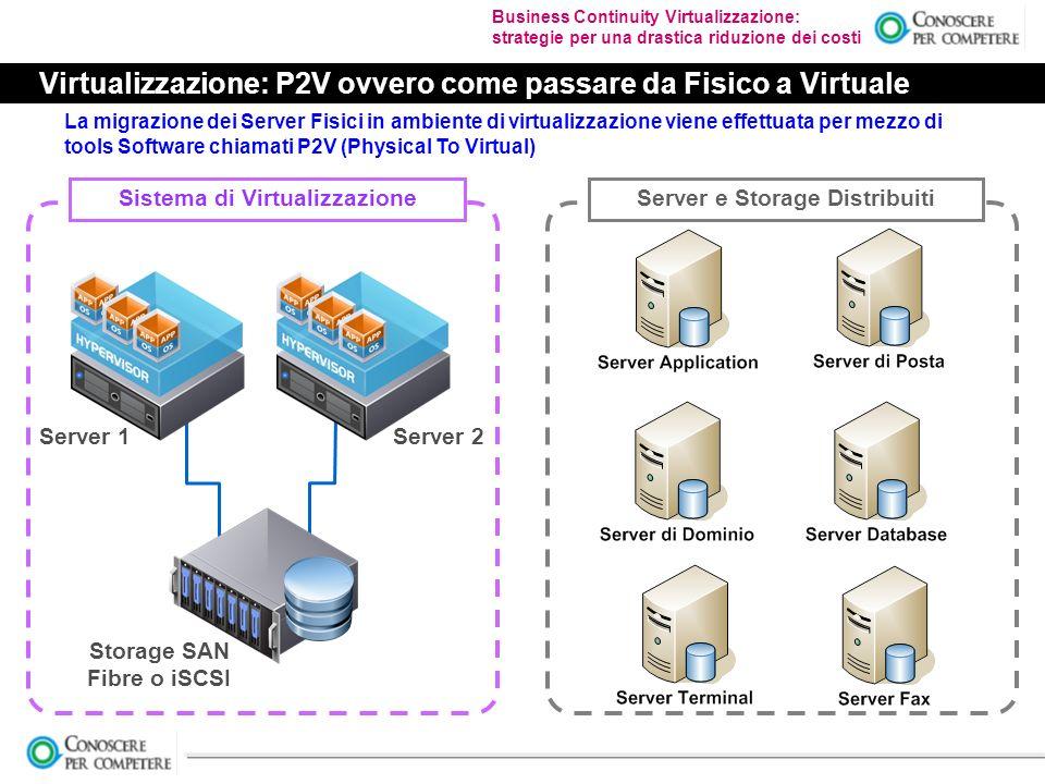 Business Continuity Virtualizzazione: strategie per una drastica riduzione dei costi Virtualizzazione: P2V ovvero come passare da Fisico a Virtuale Sistema di Virtualizzazione Server e Storage Distribuiti La migrazione dei Server Fisici in ambiente di virtualizzazione viene effettuata per mezzo di tools Software chiamati P2V (Physical To Virtual) Server 1Server 2 Storage SAN Fibre o iSCSI