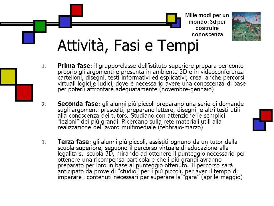 Attività, Fasi e Tempi 1. Prima fase: il gruppo-classe dellistituto superiore prepara per conto proprio gli argomenti e presenta in ambiente 3D e in v
