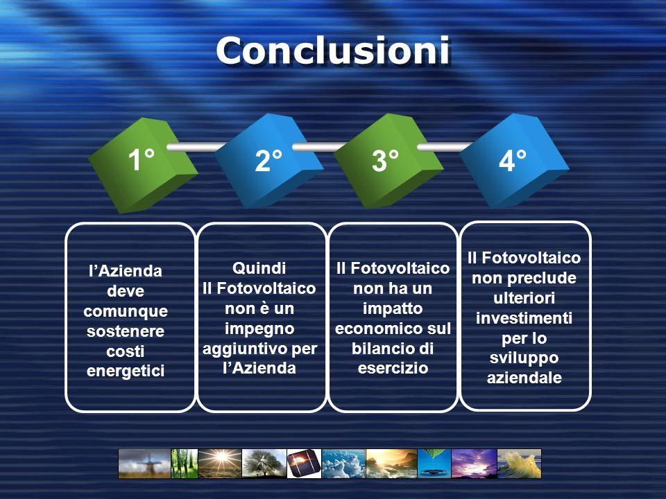 Conclusioni 1° 2°3°4° Il Fotovoltaico non preclude ulteriori investimenti per lo sviluppo aziendale Quindi Il Fotovoltaico non è un impegno aggiuntivo per lAzienda lAzienda deve comunque sostenere costi energetici Il Fotovoltaico non ha un impatto economico sul bilancio di esercizio