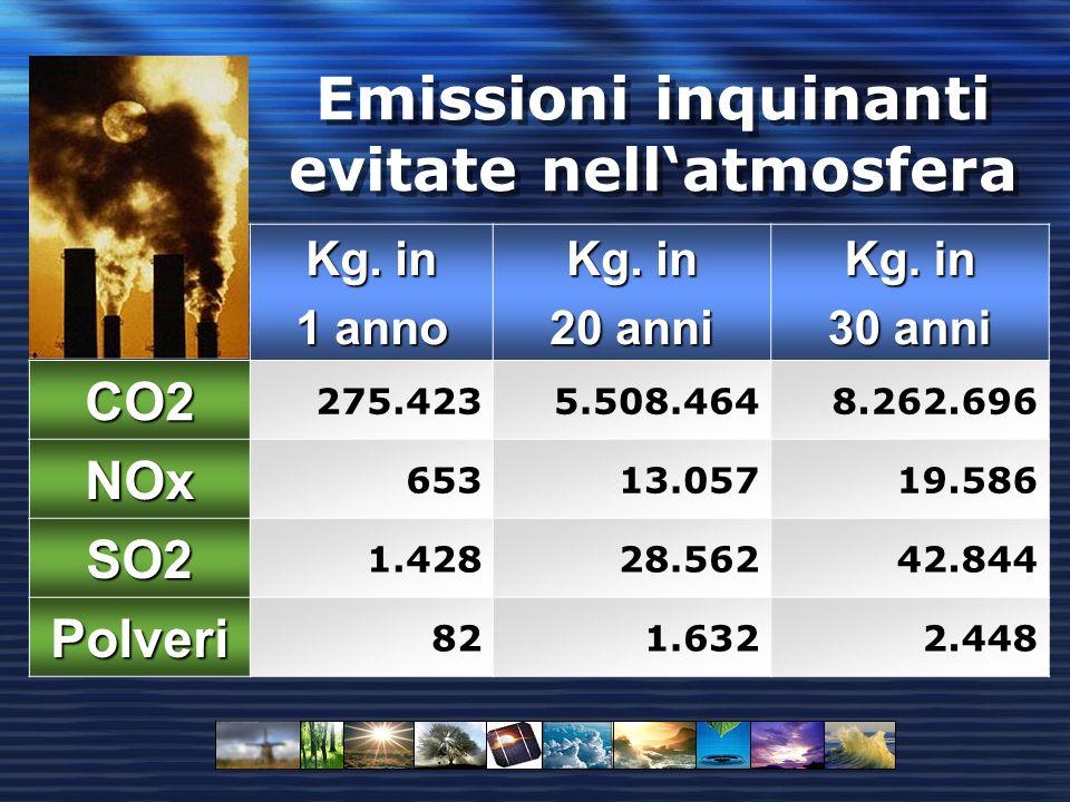 Emissioni inquinanti evitate nellatmosfera Kg. in 1 anno Kg.