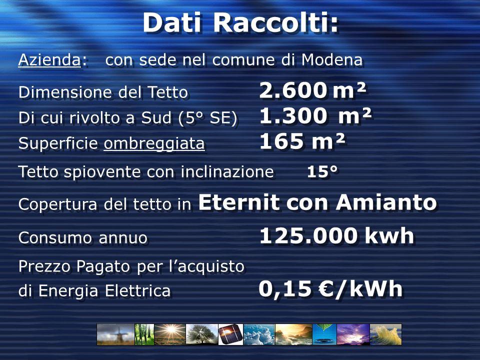 Stima dellimpianto Zona: Comune di Modena Produttività Lorda 1.423,33 kWh x kWp Produttività Netta 1.281,00 (Lorda - 10%) Fattore di correzione per: orientamento e Inclinazione 0,94 Potenza Impianto 100 kWp con produzione di 123.960 kWh allanno sui necessari 125.000