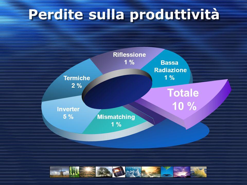 Perdite sulla produttività Bassa Radiazione 1 % Riflessione 1 % Mismatching 1 % Inverter 5 % Termiche 2 % Totale 10 %