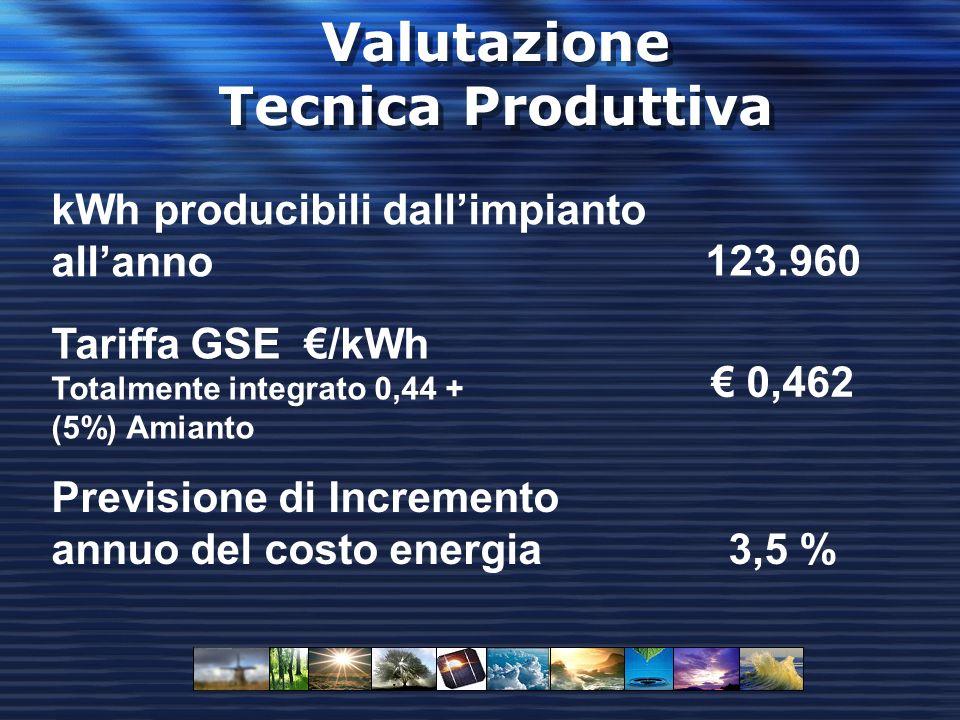 Valutazione Tecnica Produttiva 0,462 Tariffa GSE /kWh Totalmente integrato 0,44 + (5%) Amianto 123.960 kWh producibili dallimpianto allanno 3,5 % Previsione di Incremento annuo del costo energia