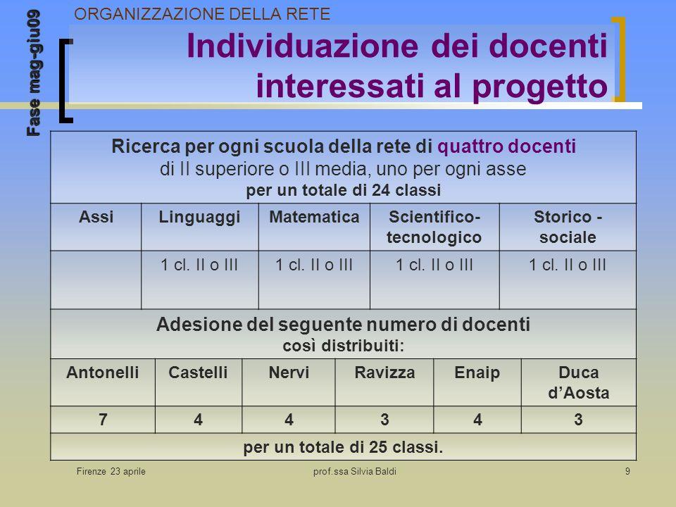 Firenze 23 aprileprof.ssa Silvia Baldi9 Individuazione dei docenti interessati al progetto Ricerca per ogni scuola della rete di quattro docenti di II superiore o III media, uno per ogni asse per un totale di 24 classi AssiLinguaggiMatematicaScientifico- tecnologico Storico - sociale 1 cl.