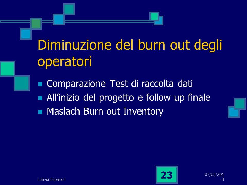 07/03/2014 Letizia Espanoli 23 Diminuzione del burn out degli operatori Comparazione Test di raccolta dati Allinizio del progetto e follow up finale Maslach Burn out Inventory