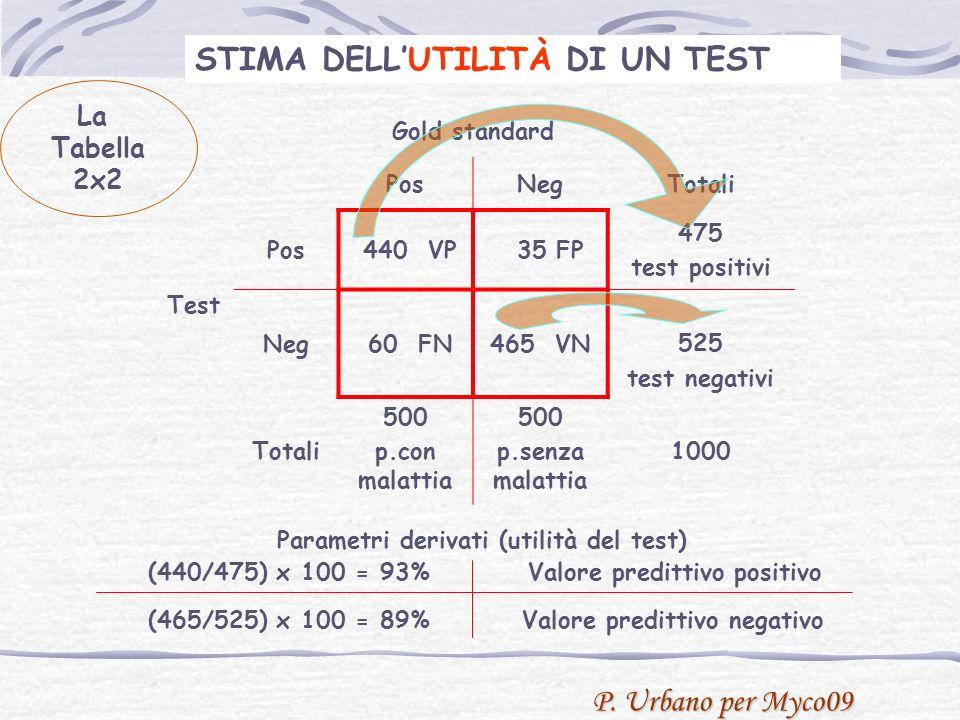 P. Urbano per Myco09 Test Gold standard PosNegTotali Pos 440 VP 35 FP 475 test positivi Neg 60 FN465 VN525 test negativi Totali 500 p.con malattia 500