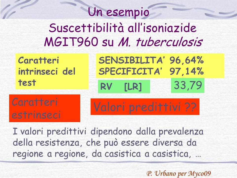 P. Urbano per Myco09 Suscettibilità allisoniazide MGIT960 su M.