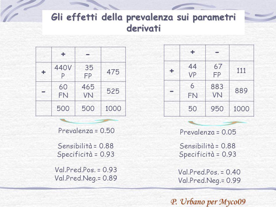 P. Urbano per Myco09 Gli effetti della prevalenza sui parametri derivati +- + 440V P 35 FP 475 - 60 FN 465 VN 525 500 1000 +- + 44 VP 67 FP 111 - 6 FN