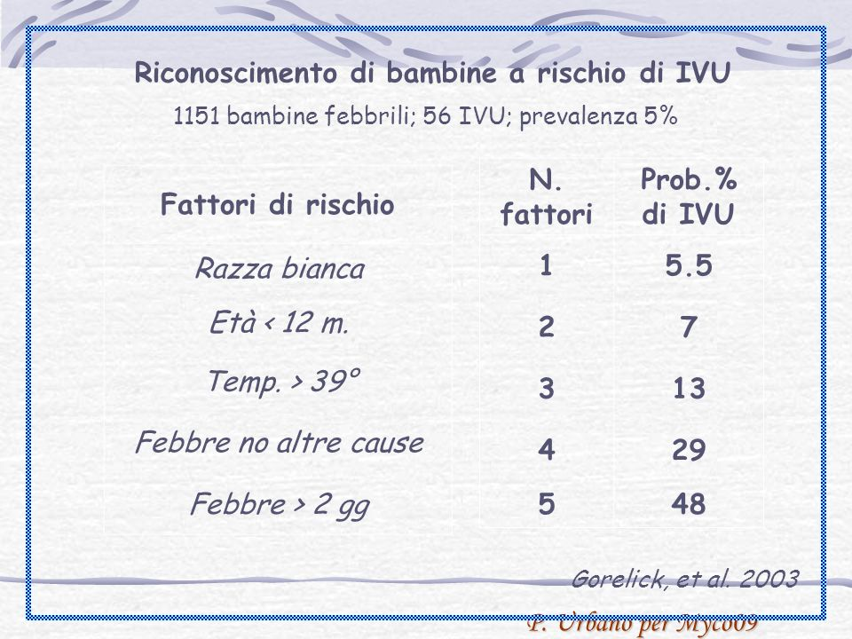 P. Urbano per Myco09 Gorelick, et al.