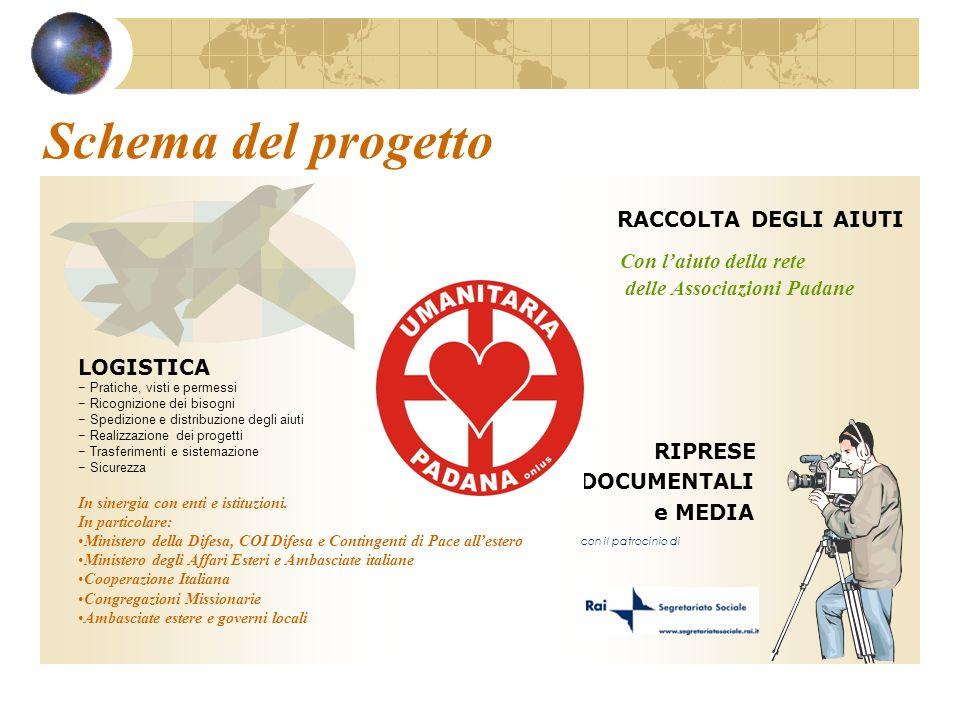 Schema del progetto RACCOLTA DEGLI AIUTI Con laiuto della rete delle Associazioni Padane RIPRESE DOCUMENTALI e MEDIA con il patrocinio di LOGISTICA Pr