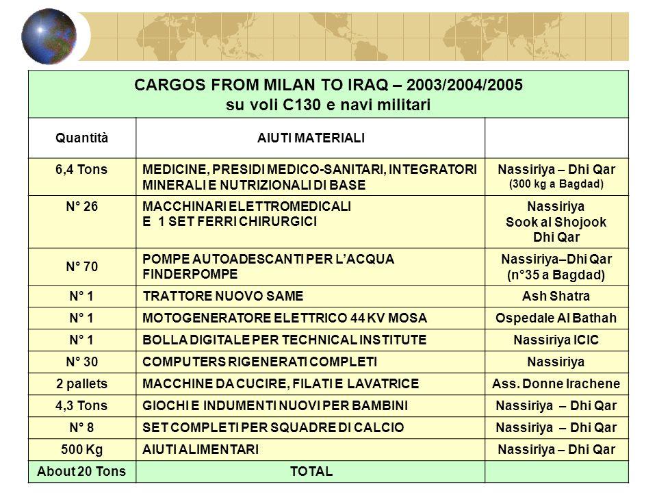 CARGOS FROM MILAN TO IRAQ – 2003/2004/2005 su voli C130 e navi militari QuantitàAIUTI MATERIALI 6,4 TonsMEDICINE, PRESIDI MEDICO-SANITARI, INTEGRATORI