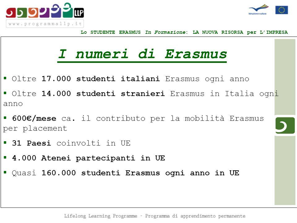 M I numeri di Erasmus Oltre 17.000 studenti italiani Erasmus ogni anno Oltre 14.000 studenti stranieri Erasmus in Italia ogni anno 600/mese ca. il con