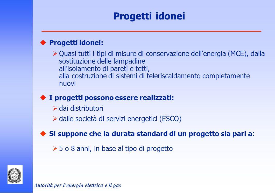 Autorità per lenergia elettrica e il gas Progetti idonei Progetti idonei: Quasi tutti i tipi di misure di conservazione dellenergia (MCE), dalla sosti