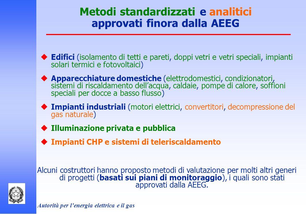 Autorità per lenergia elettrica e il gas Metodi standardizzati e analitici approvati finora dalla AEEG Edifici (isolamento di tetti e pareti, doppi ve