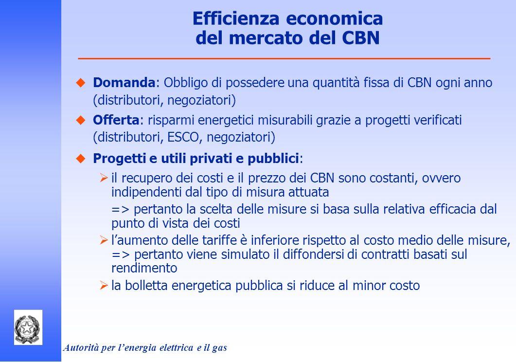 Autorità per lenergia elettrica e il gas Domanda: Obbligo di possedere una quantità fissa di CBN ogni anno (distributori, negoziatori) Offerta: rispar