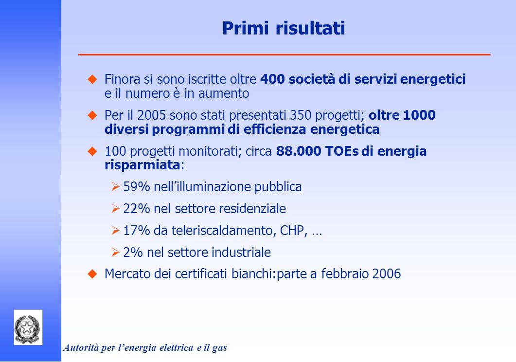 Autorità per lenergia elettrica e il gas Finora si sono iscritte oltre 400 società di servizi energetici e il numero è in aumento Per il 2005 sono sta