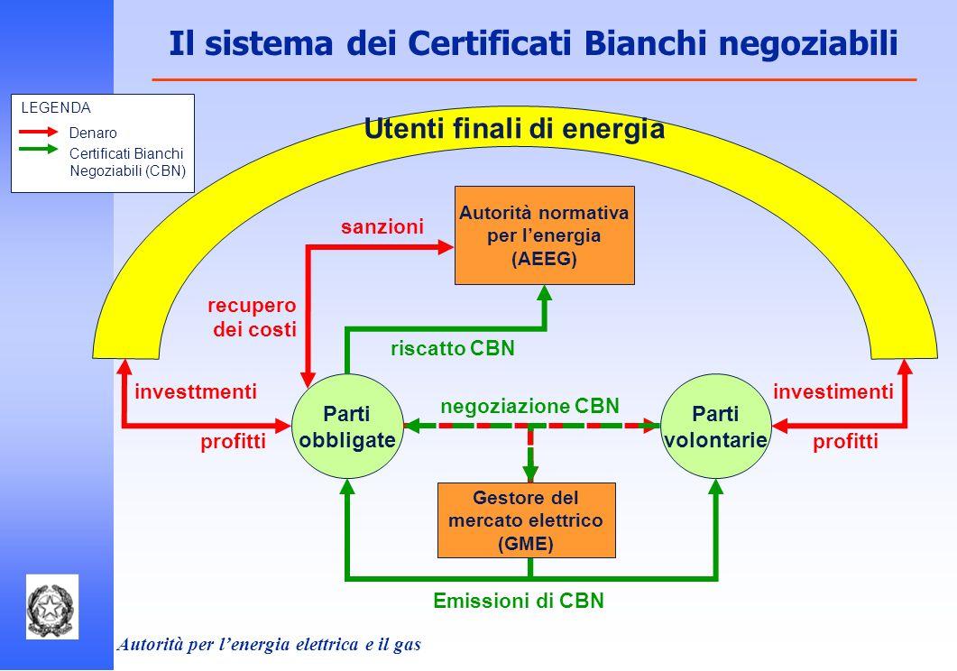 Autorità per lenergia elettrica e il gas Utenti finali di energia Autorità normativa per lenergia (AEEG) Denaro Certificati Bianchi Negoziabili (CBN)