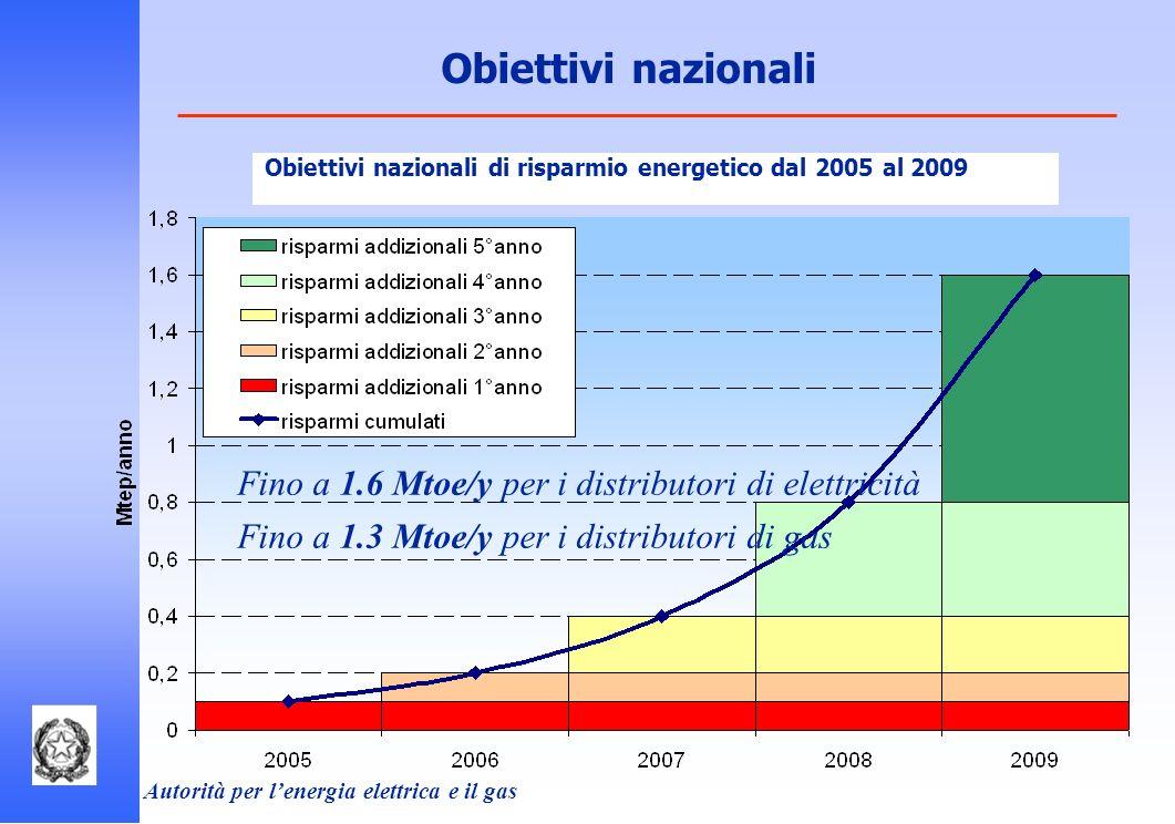 Autorità per lenergia elettrica e il gas Obiettivi nazionali Fino a 1.6 Mtoe/y per i distributori di elettricità Fino a 1.3 Mtoe/y per i distributori