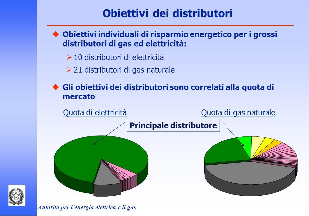 Autorità per lenergia elettrica e il gas Obiettivi dei distributori Obiettivi individuali di risparmio energetico per i grossi distributori di gas ed