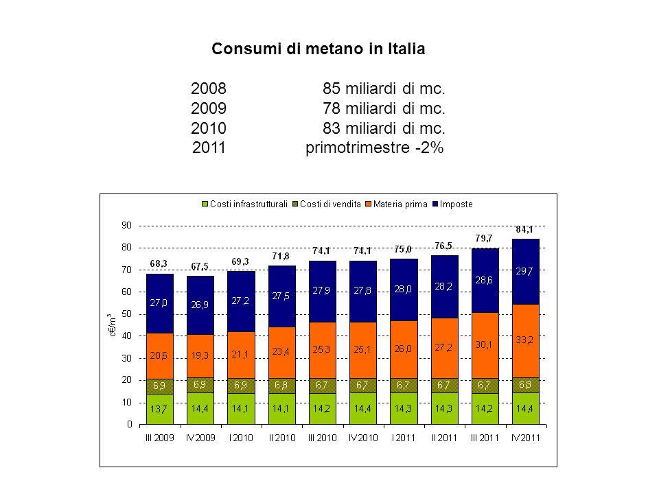 Consumi di metano in Italia 200885 miliardi di mc.