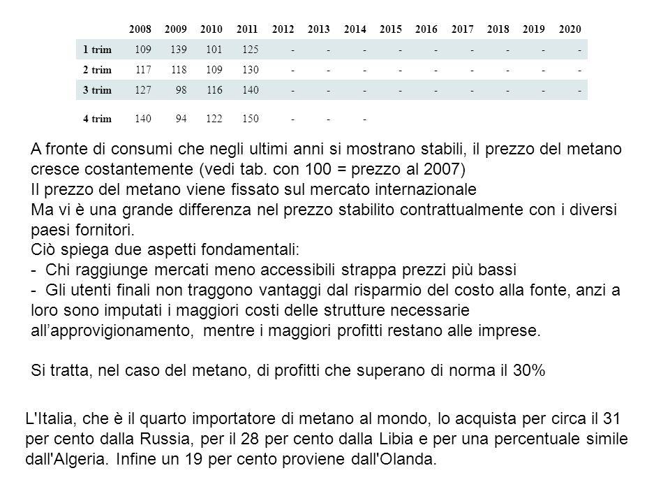 L Italia, che è il quarto importatore di metano al mondo, lo acquista per circa il 31 per cento dalla Russia, per il 28 per cento dalla Libia e per una percentuale simile dall Algeria.