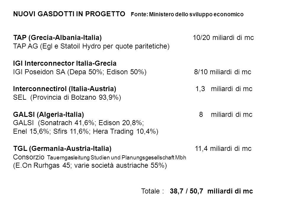 NUOVI GASDOTTI IN PROGETTO Fonte: Ministero dello sviluppo economico TAP (Grecia-Albania-Italia) 10/20 miliardi di mc TAP AG (Egl e Statoil Hydro per quote paritetiche) IGI Interconnector Italia-Grecia IGI Poseidon SA (Depa 50%; Edison 50%) 8/10 miliardi di mc Interconnectirol (Italia-Austria) 1,3 miliardi di mc SEL (Provincia di Bolzano 93,9%) GALSI (Algeria-Italia) 8 miliardi di mc GALSI (Sonatrach 41,6%; Edison 20,8%; Enel 15,6%; Sfirs 11,6%; Hera Trading 10,4%) TGL (Germania-Austria-Italia) 11,4 miliardi di mc Consorzio Tauerngasleitung Studien und Planungsgesellschaft Mbh (E.On Rurhgas 45; varie società austriache 55%) Totale : 38,7 / 50,7 miliardi di mc
