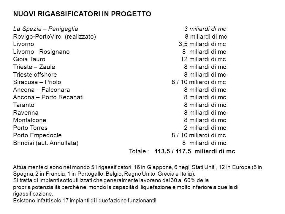 NUOVI RIGASSIFICATORI IN PROGETTO La Spezia – Panigaglia 3 miliardi di mc Rovigo-PortoViro (realizzato) 8 miliardi di mc Livorno 3,5 miliardi di mc Livorno –Rosignano 8 miliardi di mc Gioia Tauro 12 miliardi di mc Trieste – Zaule 8 miliardi di mc Trieste offshore 8 miliardi di mc Siracusa – Priolo 8 / 10 miliardi di mc Ancona – Falconara8 miliardi di mc Ancona – Porto Recanati8 miliardi di mc Taranto 8 miliardi di mc Ravenna 8 miliardi di mc Monfalcone 8 miliardi di mc Porto Torres 2 miliardi di mc Porto Empedocle 8 / 10 miliardi di mc Brindisi (aut.