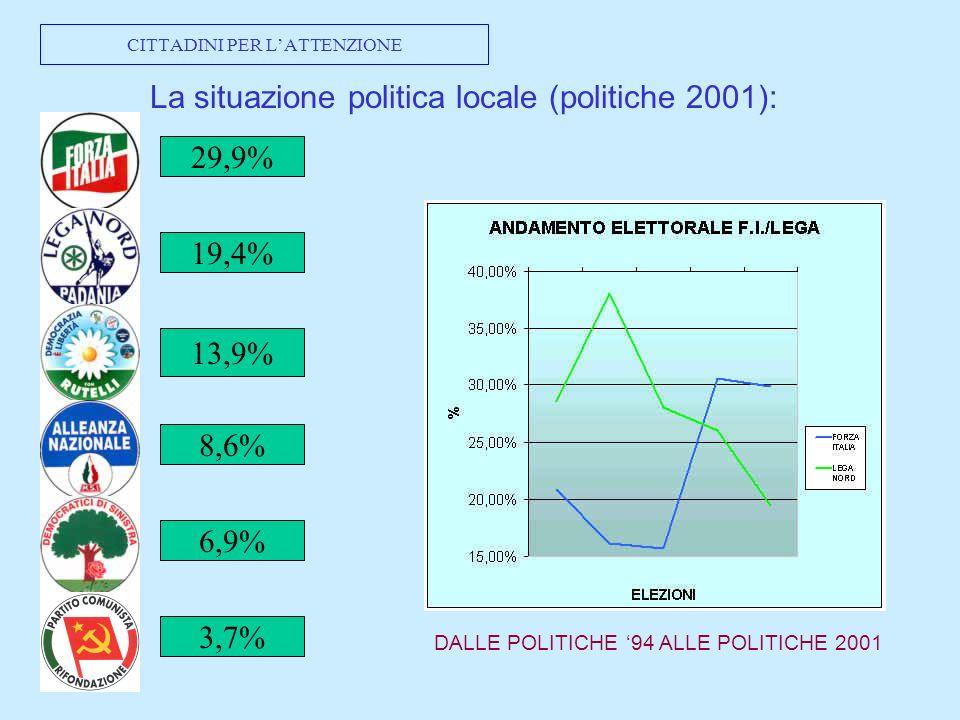 CITTADINI PER LATTENZIONE La situazione politica locale (politiche 2001): 29,9% 19,4% 13,9% 8,6% 6,9% DALLE POLITICHE 94 ALLE POLITICHE 2001 3,7%