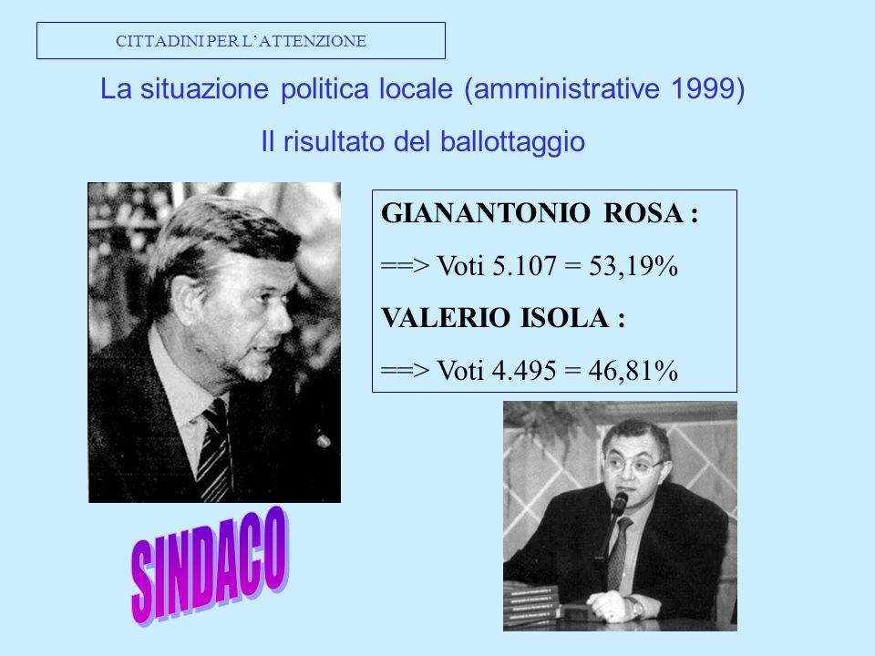 CITTADINI PER LATTENZIONE La situazione politica locale (amministrative 1999) Il risultato del ballottaggio GIANANTONIO ROSA : ==> Voti 5.107 = 53,19% VALERIO ISOLA : ==> Voti 4.495 = 46,81%