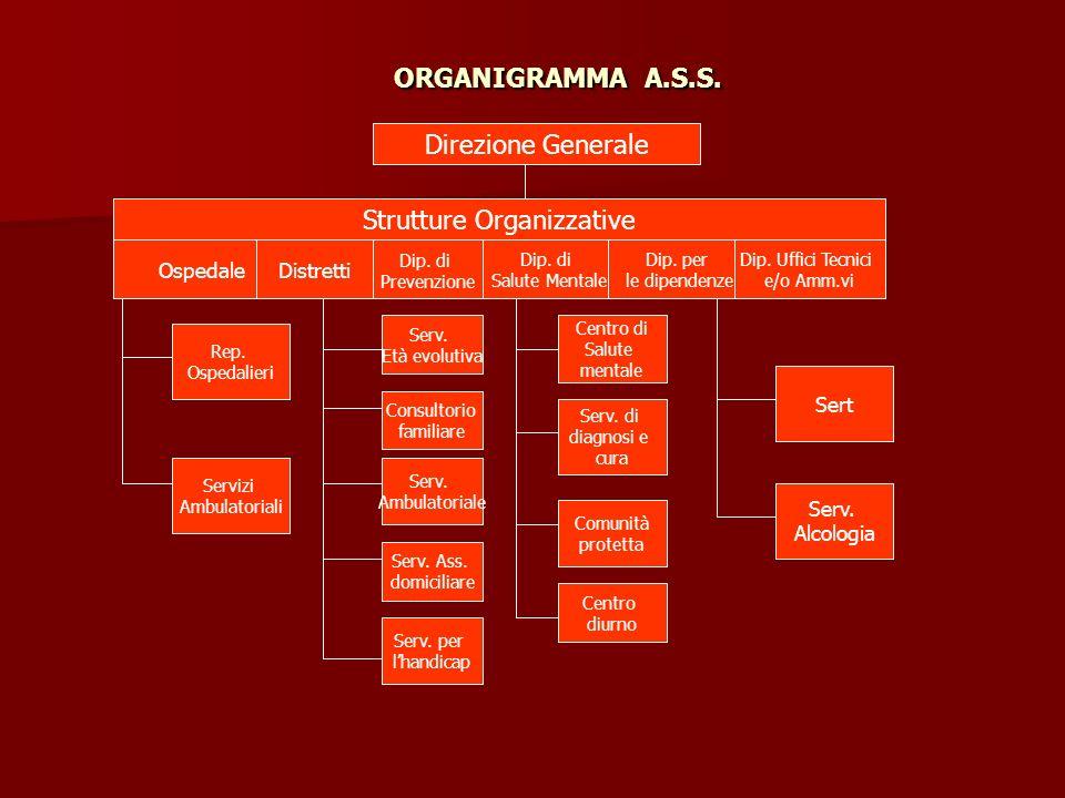 ORGANIGRAMMA A.S.S. Direzione Generale Strutture Organizzative OspedaleDistretti Dip. di Prevenzione Dip. di Salute Mentale Dip. per le dipendenze Dip