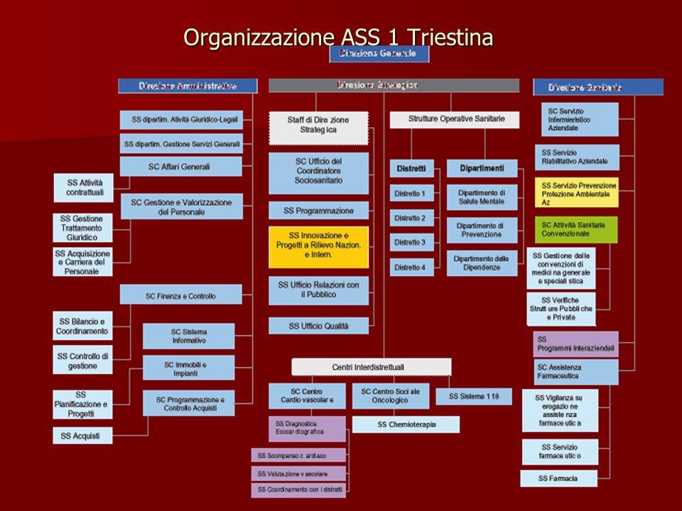 Organizzazione ASS 1 Triestina