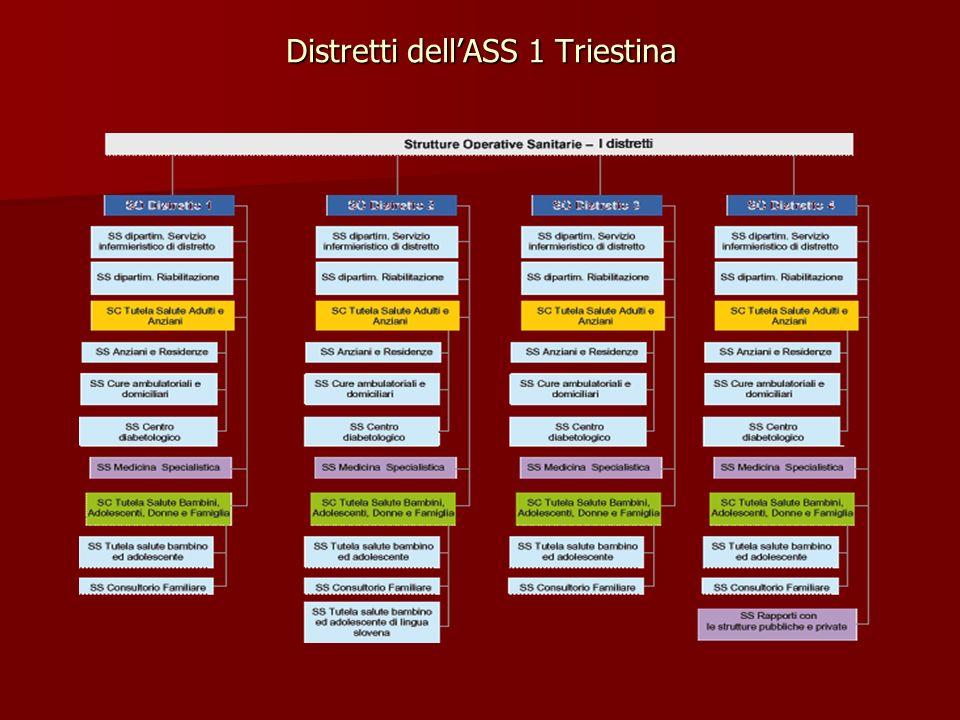Distretti dellASS 1 Triestina
