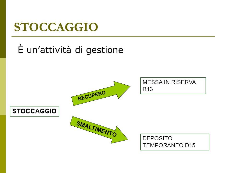 STOCCAGGIO È unattività di gestione STOCCAGGIO MESSA IN RISERVA R13 DEPOSITO TEMPORANEO D15 RECUPERO SMALTIMENTO